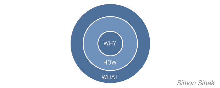 """Free content focuses on """"why"""" and """"what"""" but paid content cares about the """"how"""""""